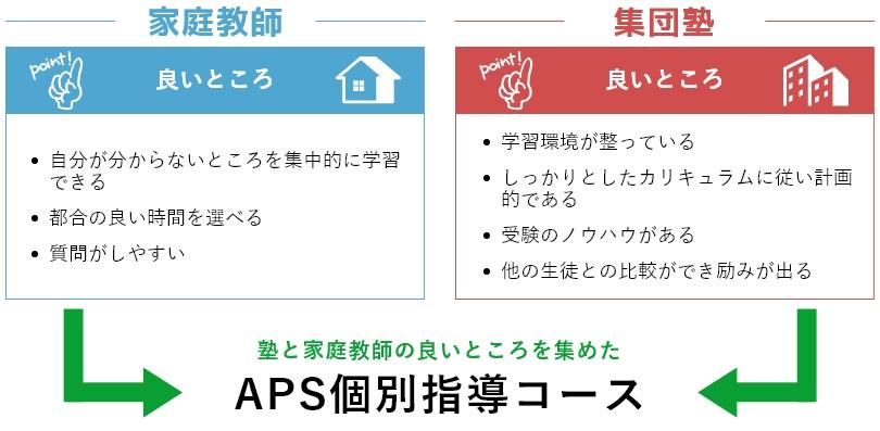 塾と家庭教師の良いところを集めた APS個別指導コース